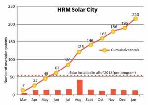 Solar City Graph